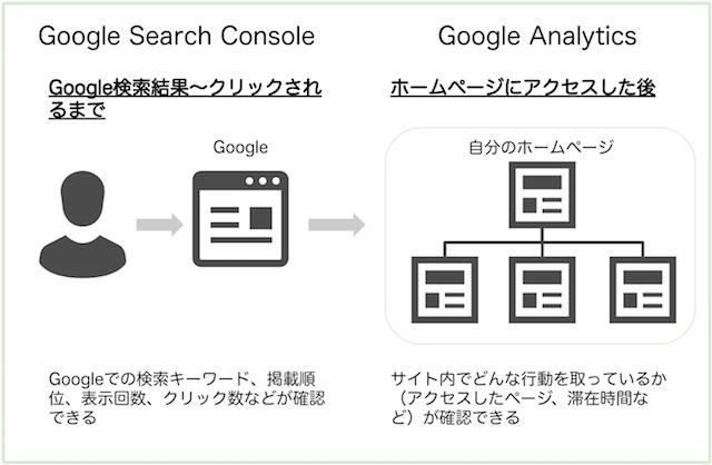 Google Search ConsoleとGA